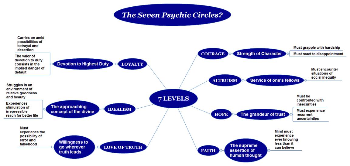 The Seven Adjutant Mind Spirits as Contact Tones